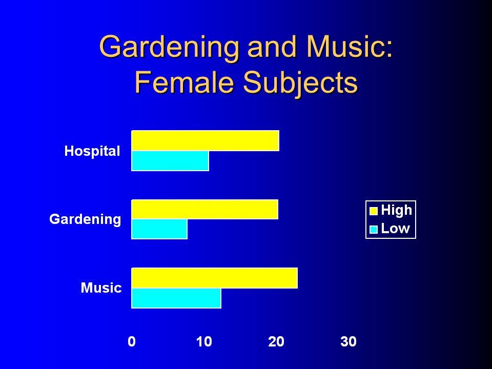 Gardening and Music: Female Subjects