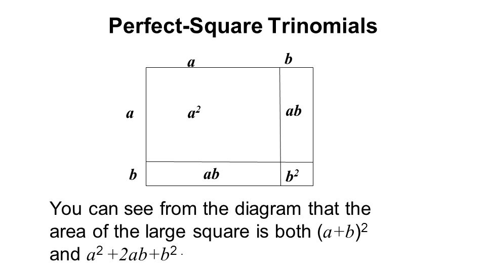 b a a b ab b2b2 a2a2 You can see from the diagram that the area of the large square is both ( a+b ) 2 and a 2 +2ab+b 2. Perfect-Square Trinomials