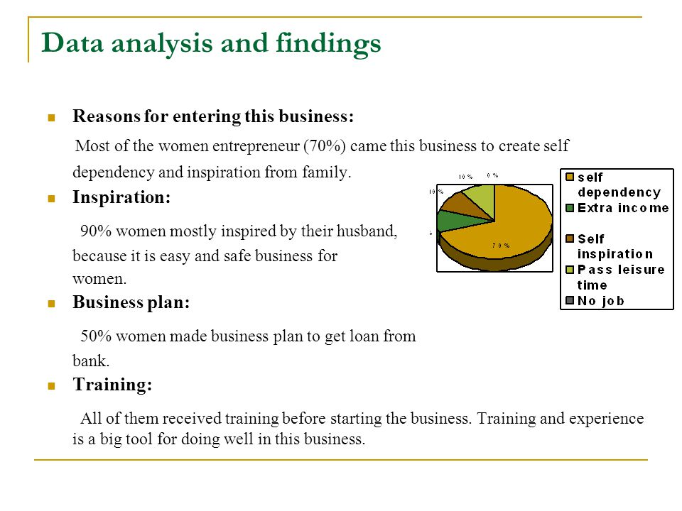 Data analysis and findings Reasons for entering this business: Most of the women entrepreneur (70%) came this business to create self dependency and inspiration from family.