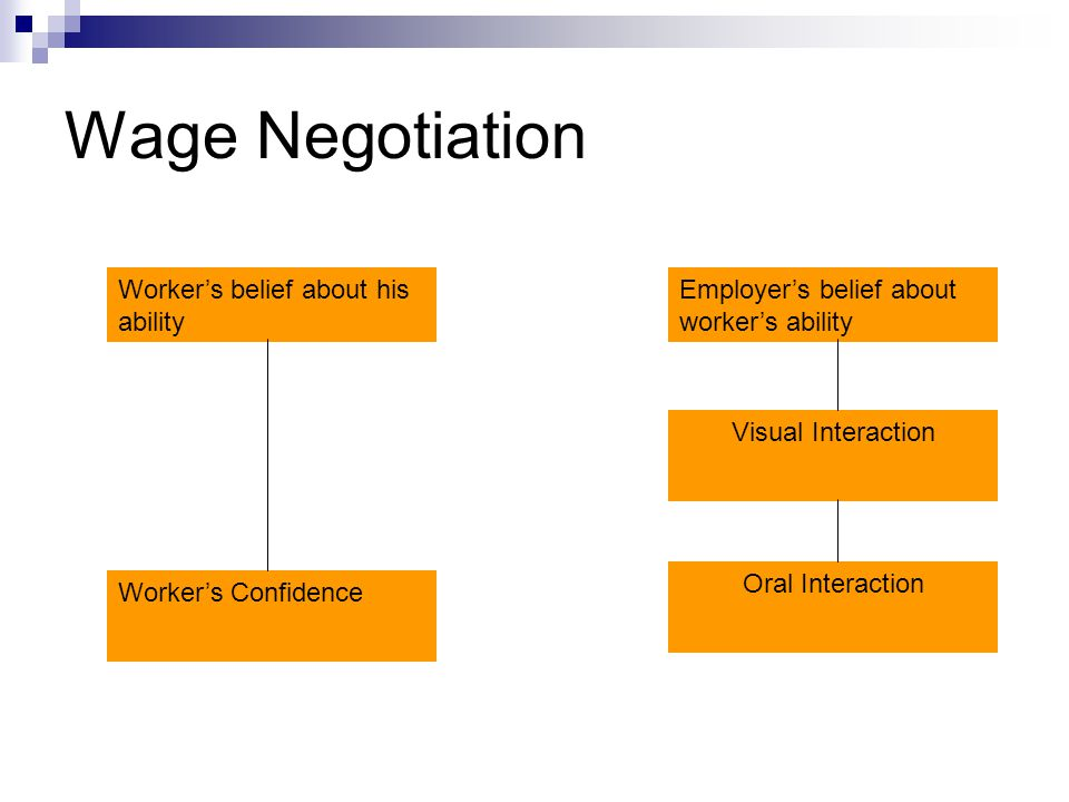 Wage Negotiation Employers belief about workers ability Visual Interaction Oral Interaction Workers belief about his ability Workers Confidence
