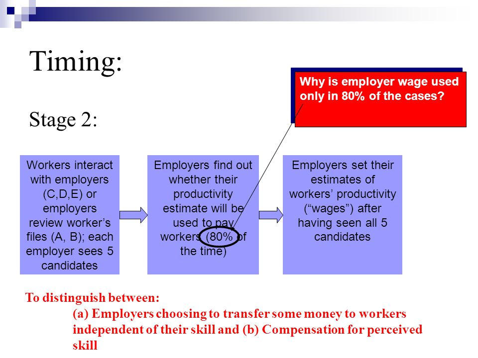 Timing: Stage 2: Workers interact with employers (C,D,E) or employers review workers files (A, B); each employer sees 5 candidates Employers find out