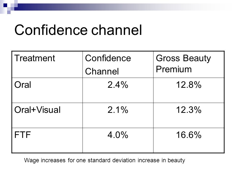 Confidence channel TreatmentConfidence Channel Gross Beauty Premium Oral2.4%12.8% Oral+Visual2.1%12.3% FTF4.0%16.6% Wage increases for one standard de
