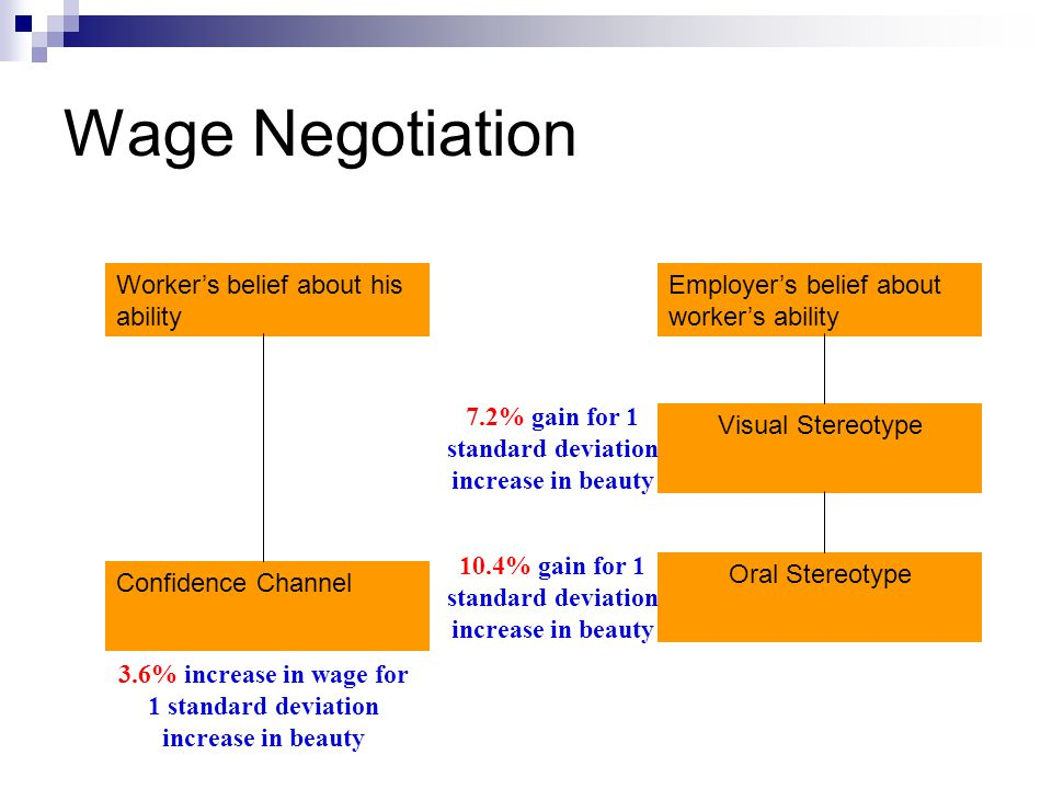 Wage Negotiation Employers belief about workers ability Visual Stereotype Oral Stereotype Workers belief about his ability Confidence Channel 3.6% inc