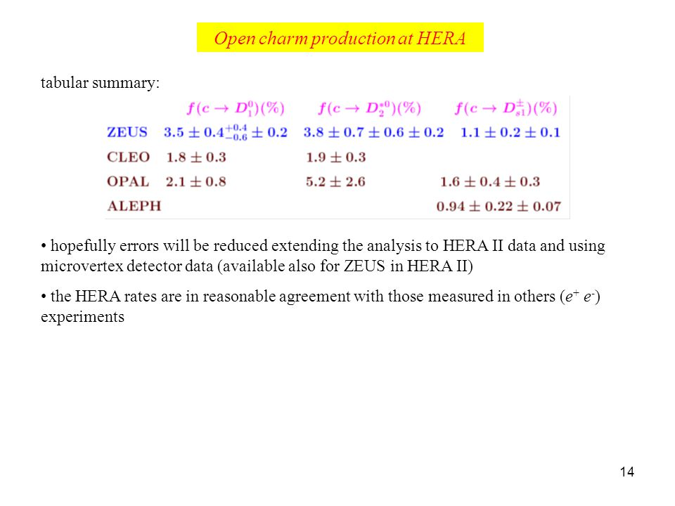 14 Open charm production at HERA tabular summary: hopefully errors will be reduced extending the analysis to HERA II data and using microvertex detector data (available also for ZEUS in HERA II) the HERA rates are in reasonable agreement with those measured in others (e + e - ) experiments