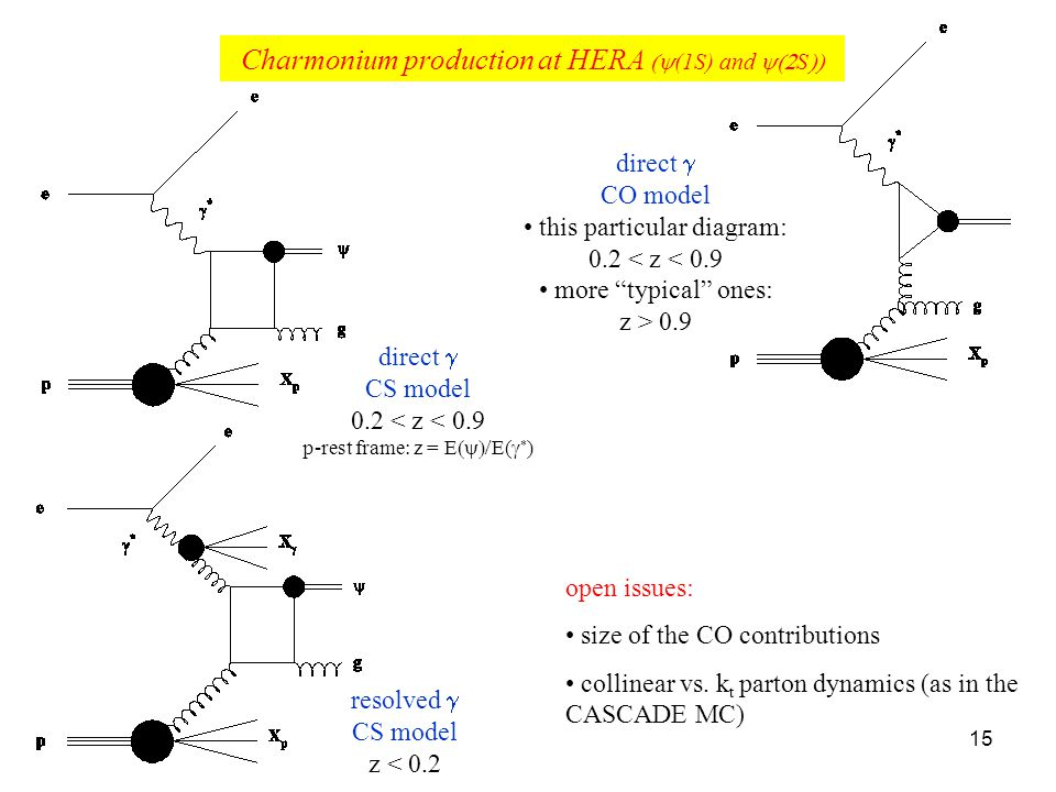 15 Charmonium production at HERA (1S) and S direct CS model 0.2 < z < 0.9 p-rest frame: z = E E( ) direct CO model this particular diagram: 0.2 < z < 0.9 more typical ones: z > 0.9 resolved CS model z < 0.2 open issues: size of the CO contributions collinear vs.