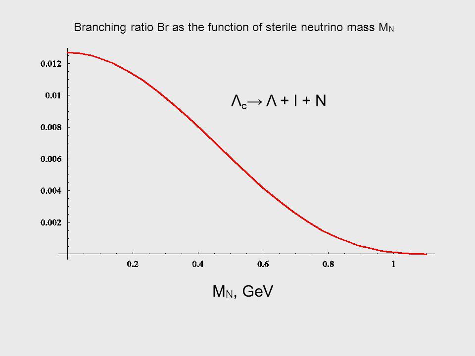 Λ c Λ + l + N M N, GeV Branching ratio Br as the function of sterile neutrino mass M N
