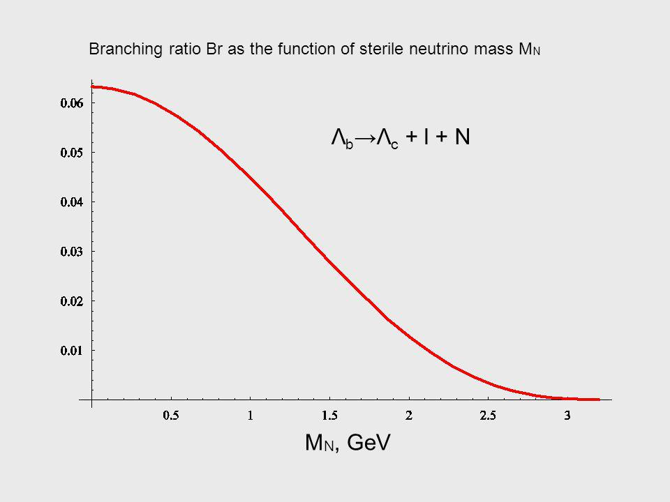 Λ b Λ c + l + N M N, GeV Branching ratio Br as the function of sterile neutrino mass M N