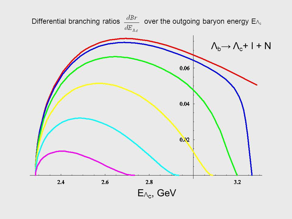 Λ b Λ c + l + N E Λ c, GeV Differential branching ratiosover the outgoing baryon energy E Λ c