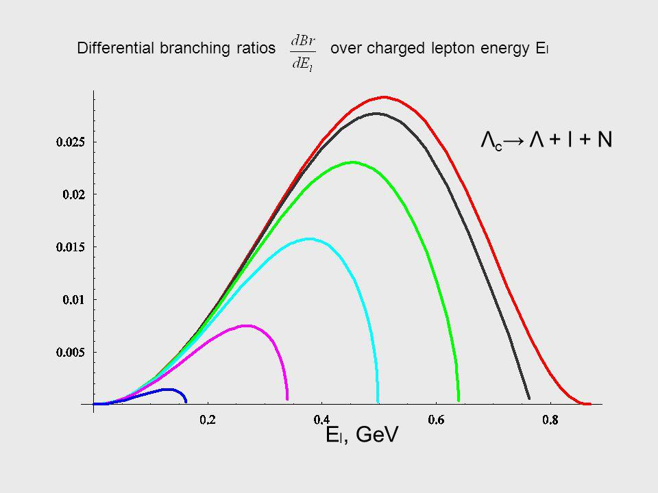 Λ c Λ + l + N E l, GeV Differential branching ratiosover charged lepton energy E l
