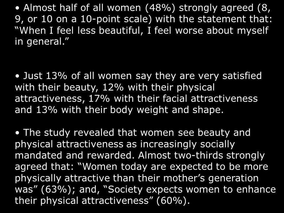 Almost half of all women (48%) strongly agreed (8, 9, or 10 on a 10-point scale) with the statement that: When I feel less beautiful, I feel worse abo