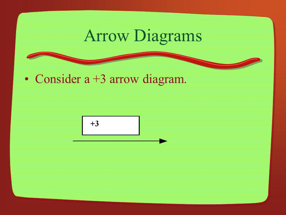 What else might we do Consider arrow diagrams. Consider number paths. Consider set pictures.