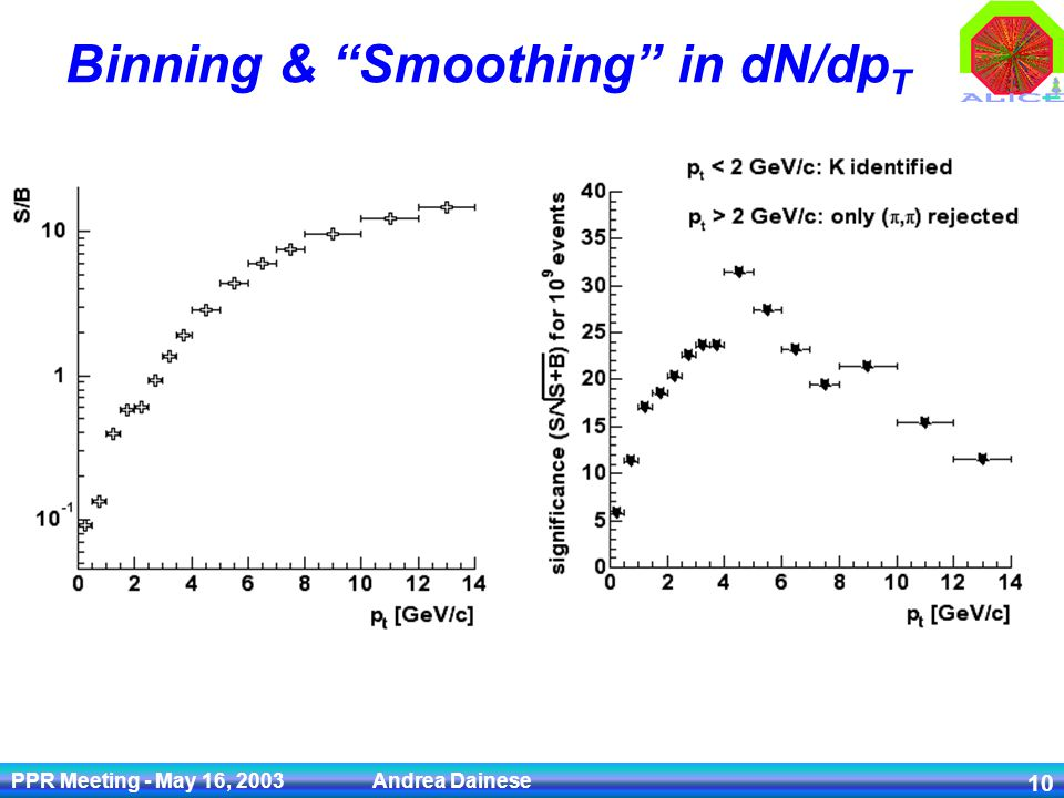 PPR Meeting - May 16, 2003 Andrea Dainese 10 Binning & Smoothing in dN/dp T Optimize binning in the range 0-14 GeV/c: bin size increasing with p T good precision on measurement of p T slope small statistical error up to high p T Fit p T distributions to remove fluctuations due to reduced statistics of simulation at high p T (especially for Bkg) Use fitted function to obtain smooth dN/dp T for S and B