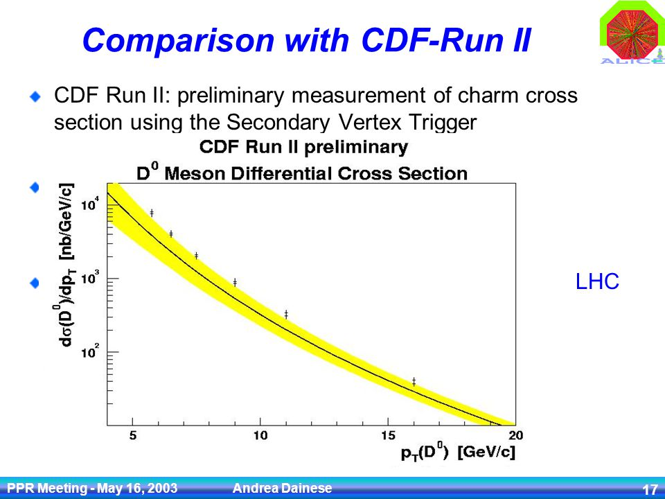 PPR Meeting - May 16, 2003 Andrea Dainese 17 Comparison with CDF-Run II CDF Run II: preliminary measurement of charm cross section using the Secondary Vertex Trigger sigma(D 0, p T >= 5.5 GeV/c) = (13.3 ± 0.2 ± 1.5) µb 1.5% 11% We could measure the charm cross section in pp @ LHC from p T > 0.5 with the ~ same precision/accuracy
