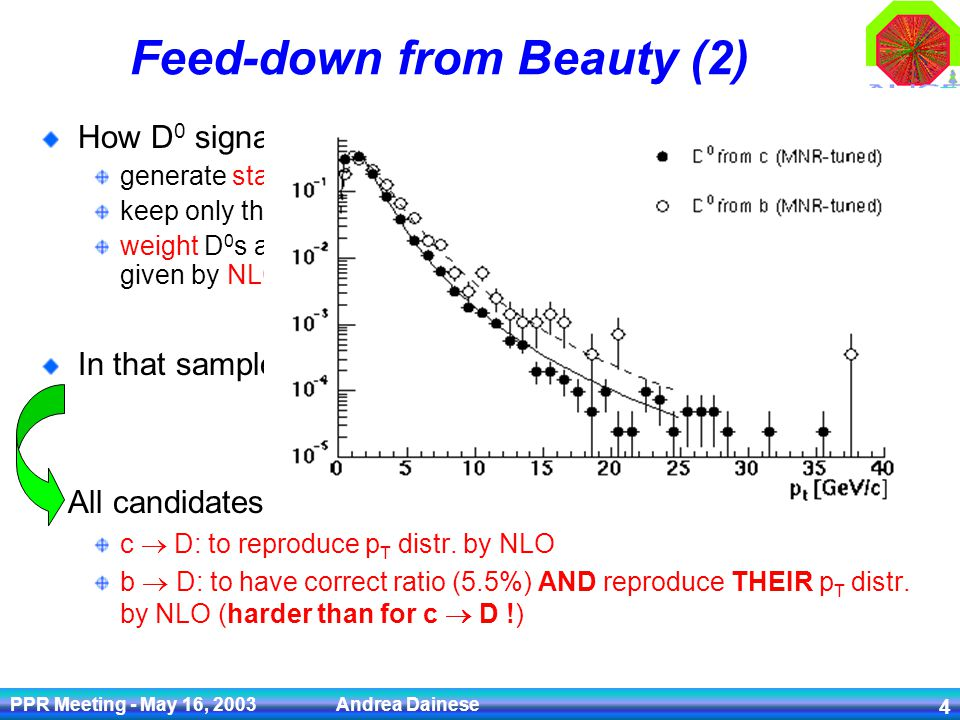PPR Meeting - May 16, 2003 Andrea Dainese 4 Feed-down from Beauty (2) How D 0 signal was generated: generate standard pp minimum bias with Pythia keep