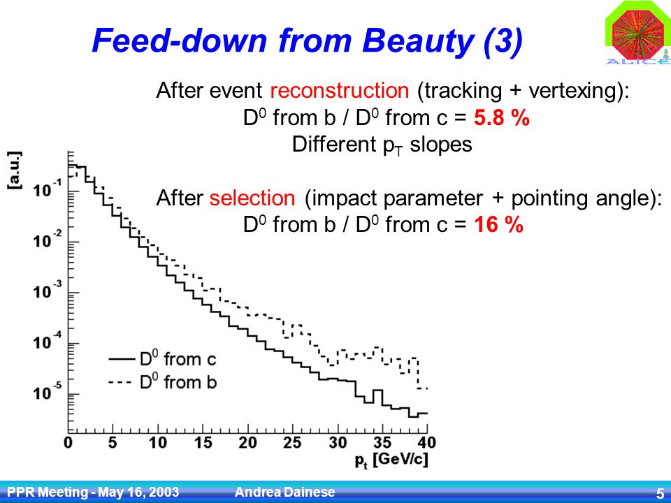 PPR Meeting - May 16, 2003 Andrea Dainese 5 Feed-down from Beauty (3) After event reconstruction (tracking + vertexing): D 0 from b / D 0 from c = 5.8 % Different p T slopes After selection (impact parameter + pointing angle): D 0 from b / D 0 from c = 16 %