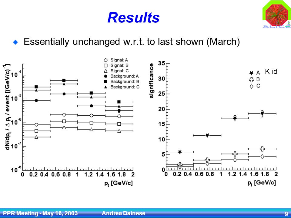 PPR Meeting - May 16, 2003 Andrea Dainese 9 Results Essentially unchanged w.r.t. to last shown (March) K id