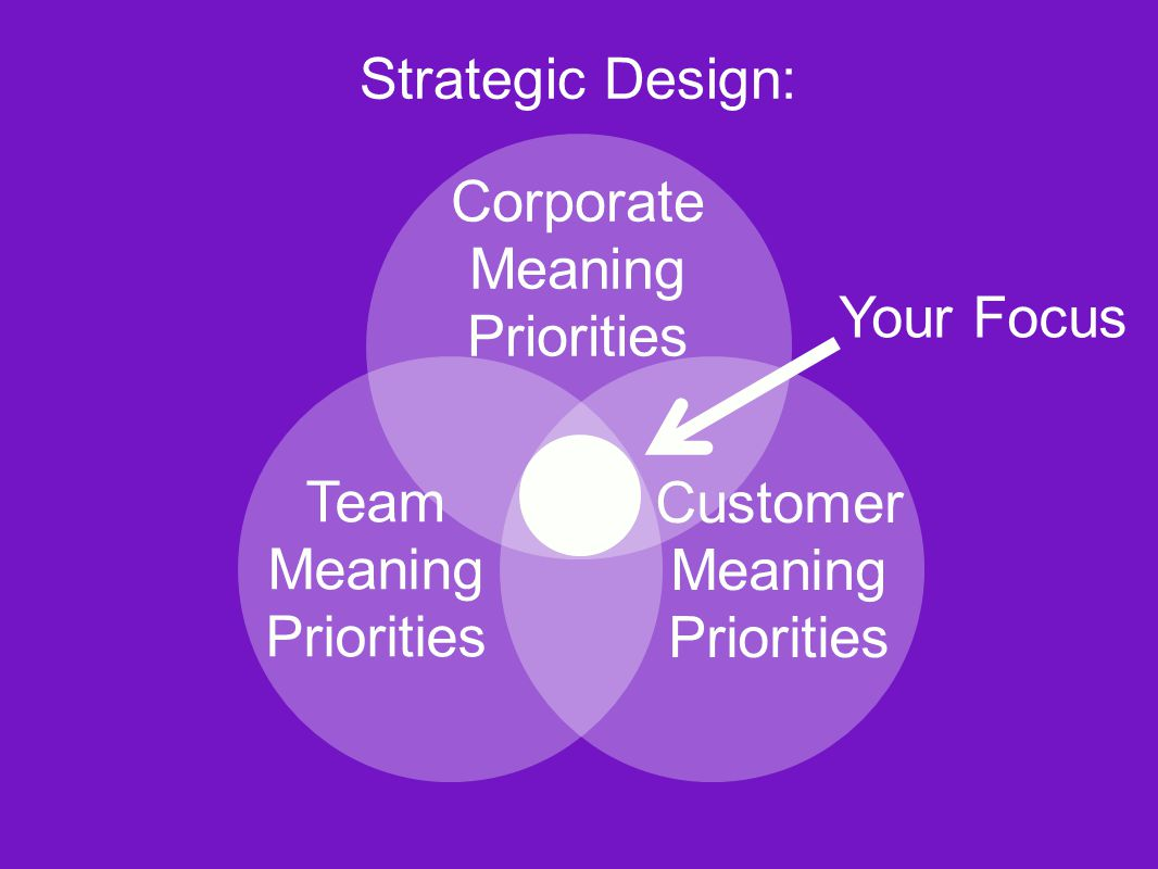 Corporate Meaning Priorities Team Meaning Priorities Customer Meaning Priorities Strategic Design: Your Focus