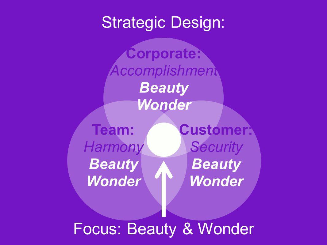 Corporate: Accomplishment Beauty Wonder Focus: Beauty & Wonder Strategic Design: Team: Harmony Beauty Wonder Customer: Security Beauty Wonder