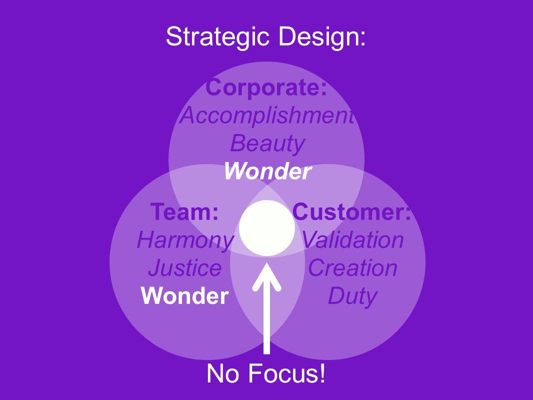 Corporate: Accomplishment Beauty Wonder No Focus! Strategic Design: Team: Harmony Justice Wonder Customer: Validation Creation Duty