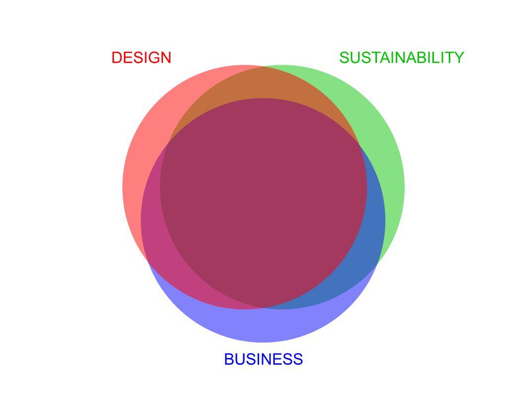 SUSTAINABILITY BUSINESS DESIGN