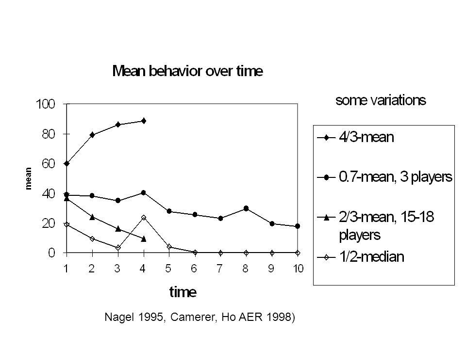 Nagel 1995, Camerer, Ho AER 1998)
