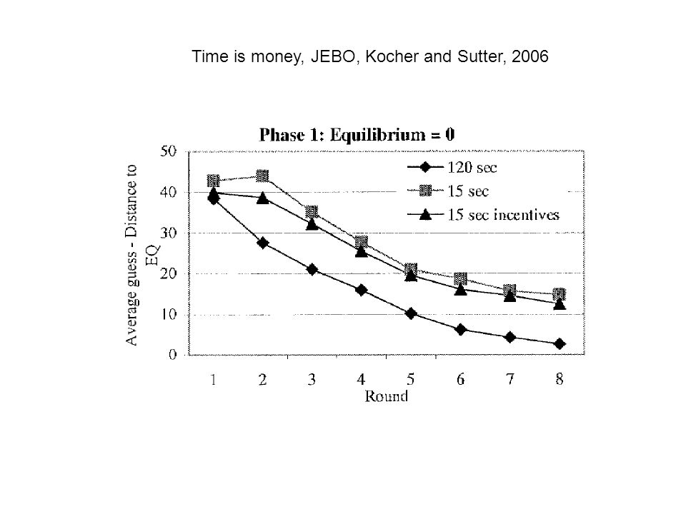 Time is money, JEBO, Kocher and Sutter, 2006
