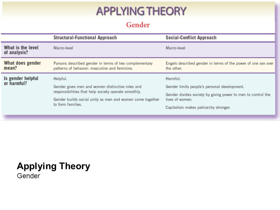 Applying Theory Gender
