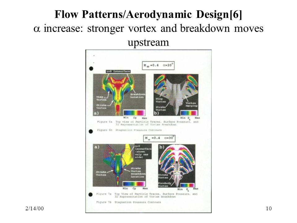 2/14/00Genglin Tang10 Flow Patterns/Aerodynamic Design[6] increase: stronger vortex and breakdown moves upstream