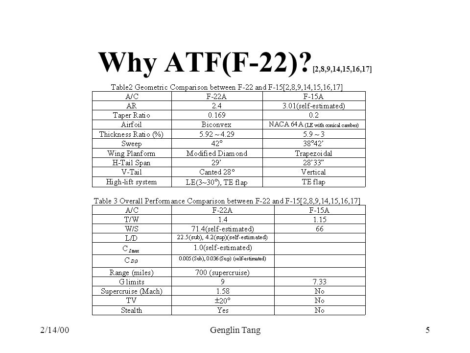 2/14/00Genglin Tang5 Why ATF(F-22)? [2,8,9,14,15,16,17]
