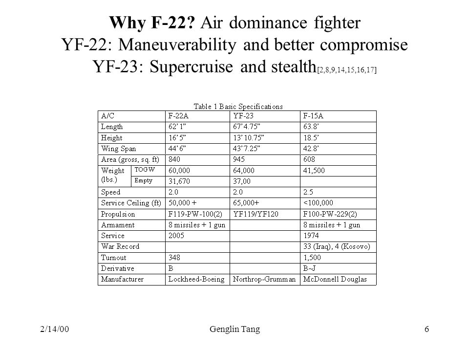 2/14/00Genglin Tang6 Why F-22? Air dominance fighter YF-22: Maneuverability and better compromise YF-23: Supercruise and stealth [2,8,9,14,15,16,17]