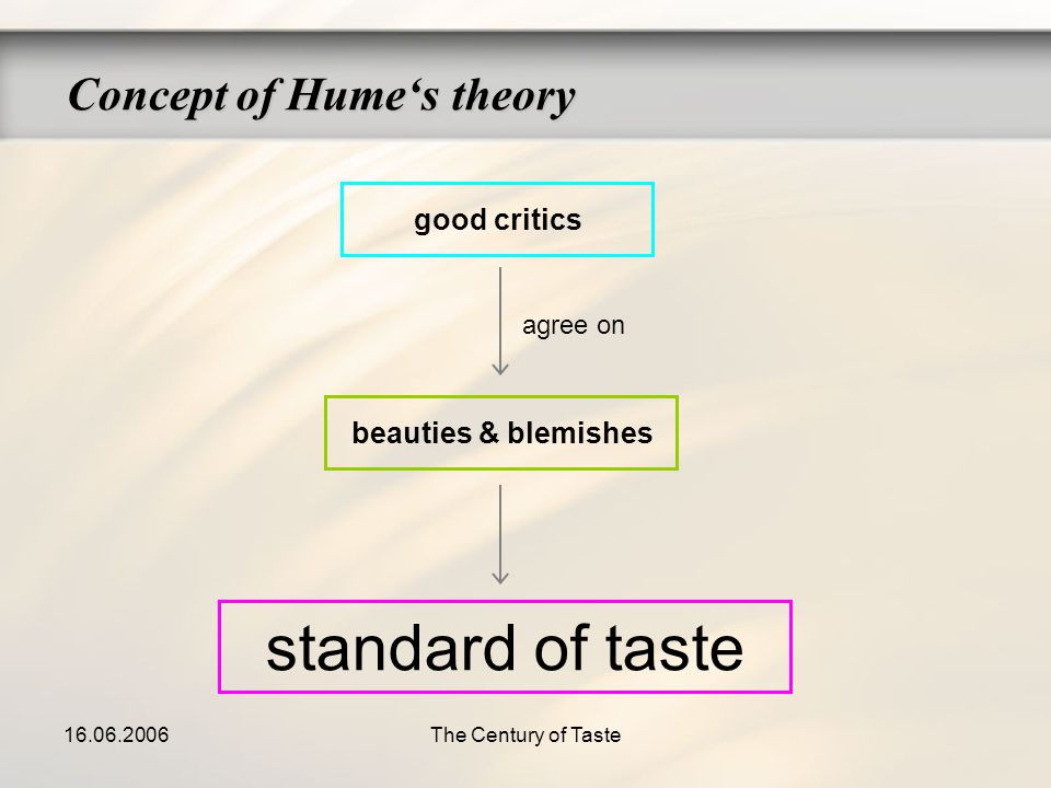 16.06.2006The Century of Taste Concept of Humes theory good critics beauties & blemishes standard of taste agree on
