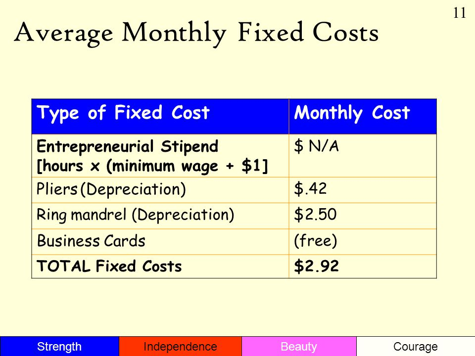 Average Monthly Fixed Costs Type of Fixed CostMonthly Cost Entrepreneurial Stipend [hours x (minimum wage + $1] $ N/A Pliers (Depreciation) $.42 Ring