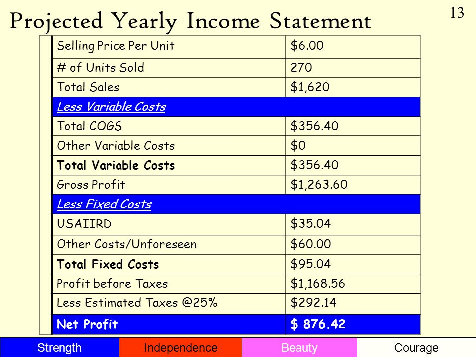 Projected Yearly Income Statement 13 Selling Price Per Unit$6.00 # of Units Sold270 Total Sales$1,620 Less Variable Costs Total COGS$356.40 Other Variable Costs$0 Total Variable Costs$356.40 Gross Profit$1,263.60 Less Fixed Costs USAIIRD$35.04 Other Costs/Unforeseen$60.00 Total Fixed Costs$95.04 Profit before Taxes$1,168.56 Less Estimated Taxes @25%$292.14 Net Profit$ 876.42 StrengthBeautyIndependenceCourage