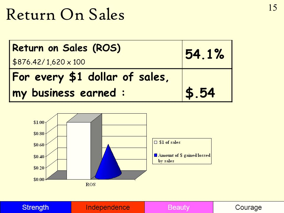 Return On Sales Return on Sales (ROS) $876.42/ 1,620 x 100 54.1% For every $1 dollar of sales, my business earned : $.54 15 StrengthBeautyIndependenceCourage