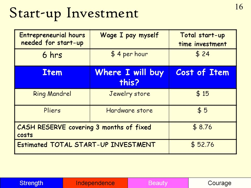 Start-up Investment Entrepreneurial hours needed for start-up Wage I pay myselfTotal start-up time investment 6 hrs $ 4 per hour$ 24 ItemWhere I will