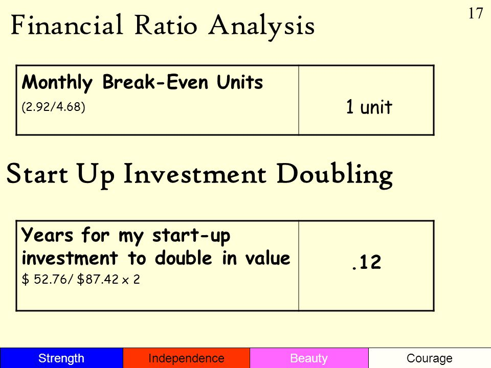Financial Ratio Analysis Monthly Break-Even Units (2.92/4.68) 1 unit Start Up Investment Doubling Years for my start-up investment to double in value $ 52.76/ $87.42 x 2.12 17 StrengthBeautyIndependenceCourage