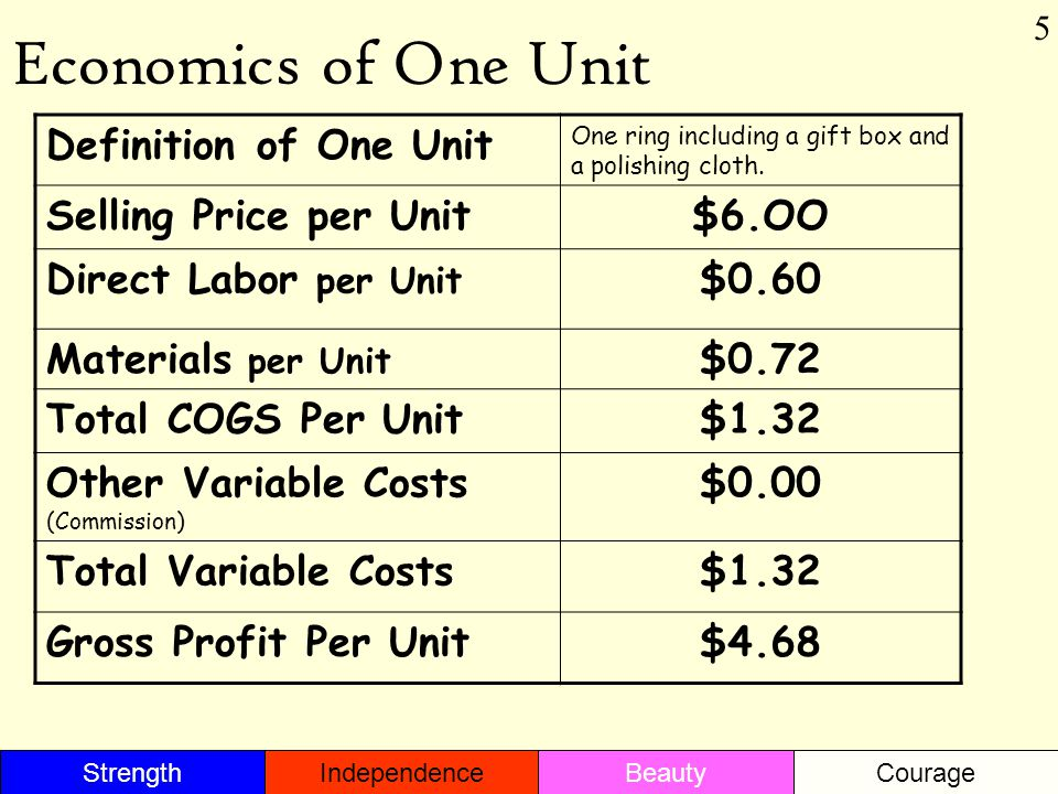 Economics of One Unit Definition of One Unit One ring including a gift box and a polishing cloth. Selling Price per Unit$6.OO Direct Labor per Unit $0