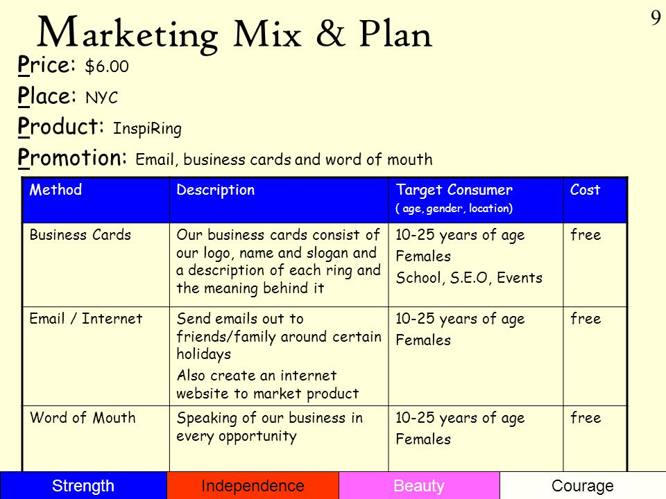 M arketing Mix & Plan Price: $6.00 Place: NYC Product: InspiRing Promotion: Email, business cards and word of mouth MethodDescriptionTarget Consumer ( age, gender, location) Cost Business CardsOur business cards consist of our logo, name and slogan and a description of each ring and the meaning behind it 10-25 years of age Females School, S.E.O, Events free Email / InternetSend emails out to friends/family around certain holidays Also create an internet website to market product 10-25 years of age Females free Word of MouthSpeaking of our business in every opportunity 10-25 years of age Females free 9 StrengthBeautyIndependenceCourage