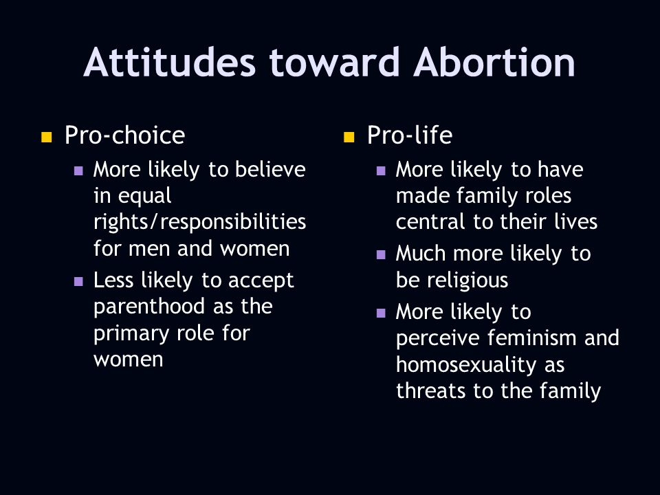 Attitudes toward Abortion Pro-choice More likely to believe in equal rights/responsibilities for men and women Less likely to accept parenthood as the primary role for women Pro-life More likely to have made family roles central to their lives Much more likely to be religious More likely to perceive feminism and homosexuality as threats to the family