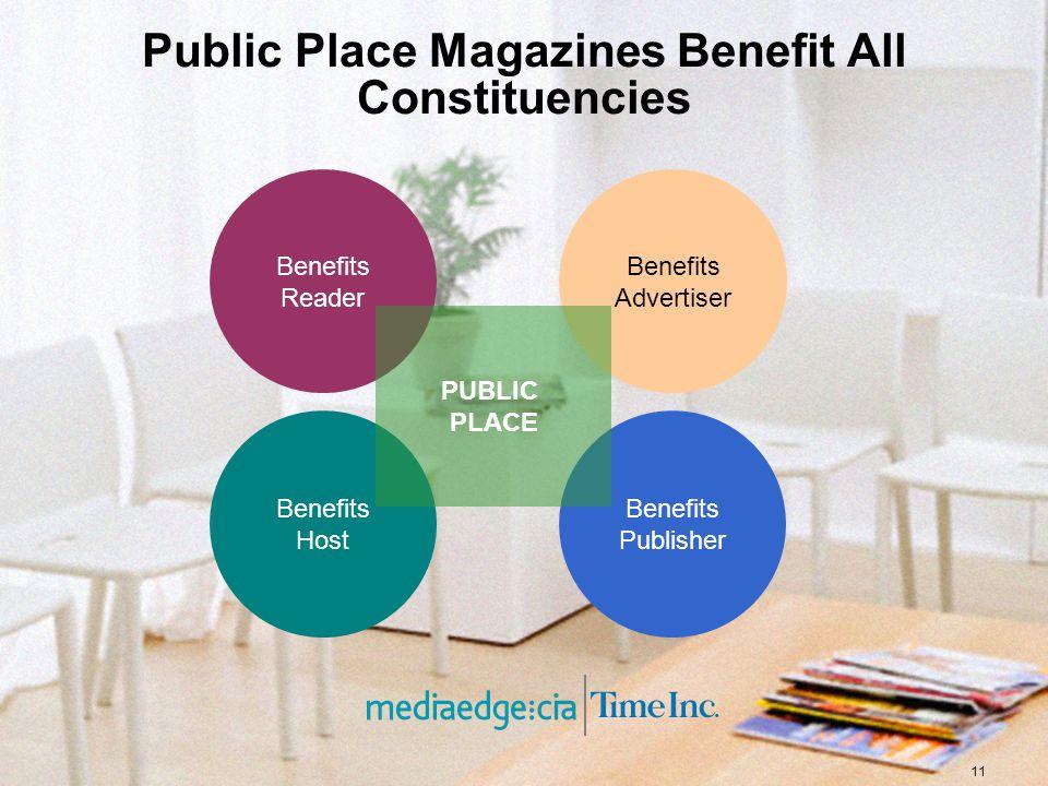 11 Public Place Magazines Benefit All Constituencies Benefits Host Benefits Publisher Benefits Reader Benefits Advertiser PUBLIC PLACE