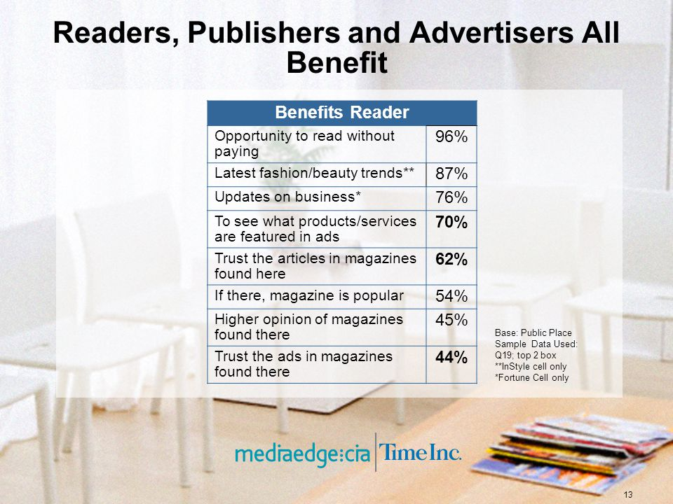13 Readers, Publishers and Advertisers All Benefit Benefits Reader Opportunity to read without paying 96% Latest fashion/beauty trends** 87% Updates o