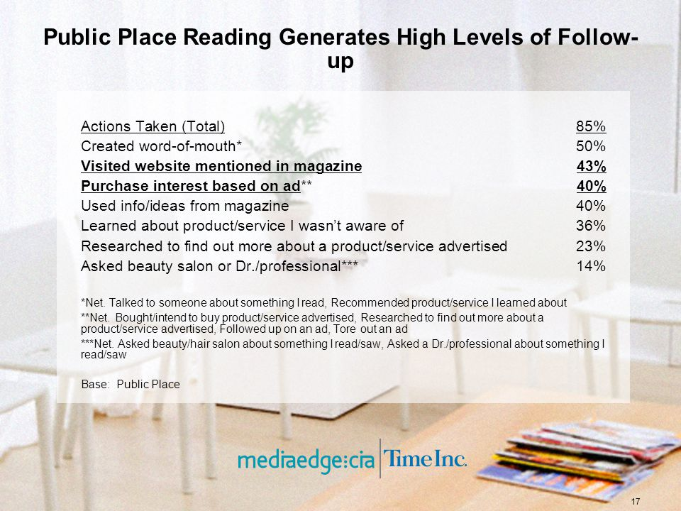 17 Public Place Reading Generates High Levels of Follow- up Actions Taken (Total)85% Created word-of-mouth*50% Visited website mentioned in magazine43% Purchase interest based on ad**40% Used info/ideas from magazine40% Learned about product/service I wasnt aware of36% Researched to find out more about a product/service advertised23% Asked beauty salon or Dr./professional***14% *Net.