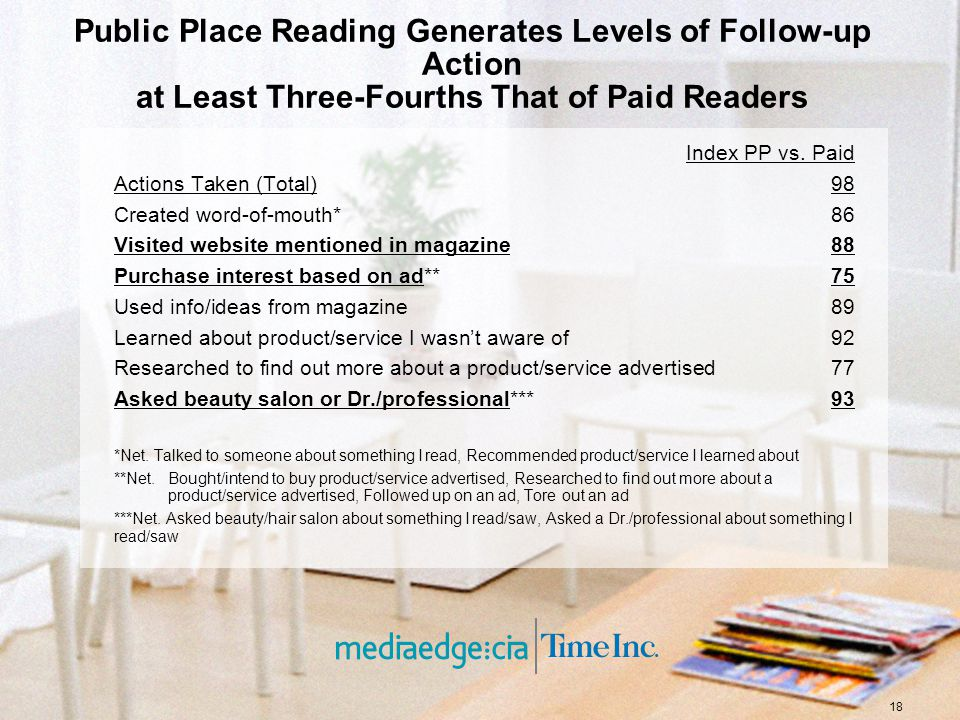 18 Public Place Reading Generates Levels of Follow-up Action at Least Three-Fourths That of Paid Readers Index PP vs.