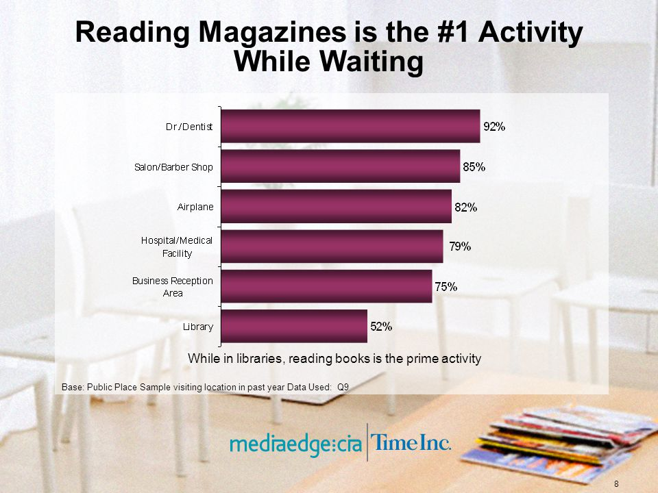 8 Reading Magazines is the #1 Activity While Waiting While in libraries, reading books is the prime activity Base: Public Place Sample visiting location in past year Data Used: Q9