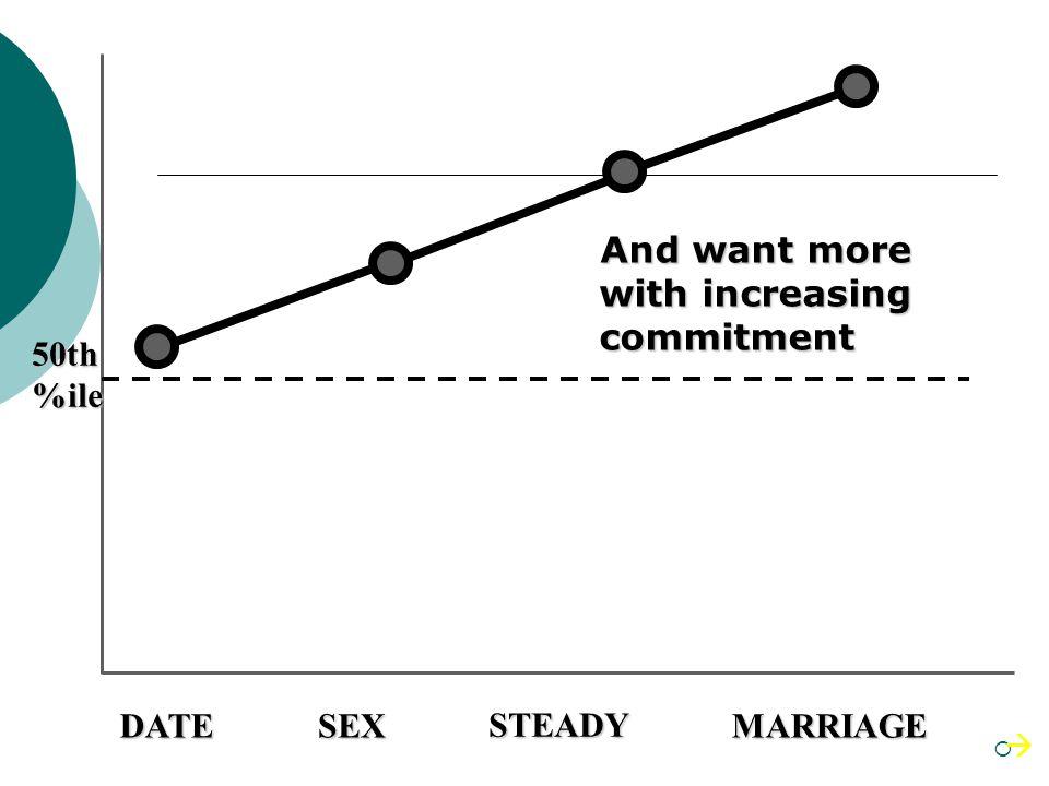 Women desire slightly above average for a single date Minimum Intelligence Desired DATE AVERAGE 50th%ile
