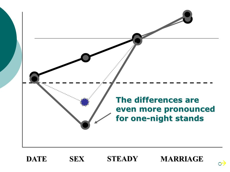 DATESEX STEADY MARRIAGE But mens criteria are considerably lower for sexual partners