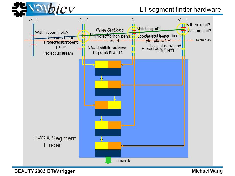 Michael Wang BEAUTY 2003, BTeV trigger L1 segment finder hardware Start with bend view hits on N-1 and N Project upstream Now look at non-bend plane N