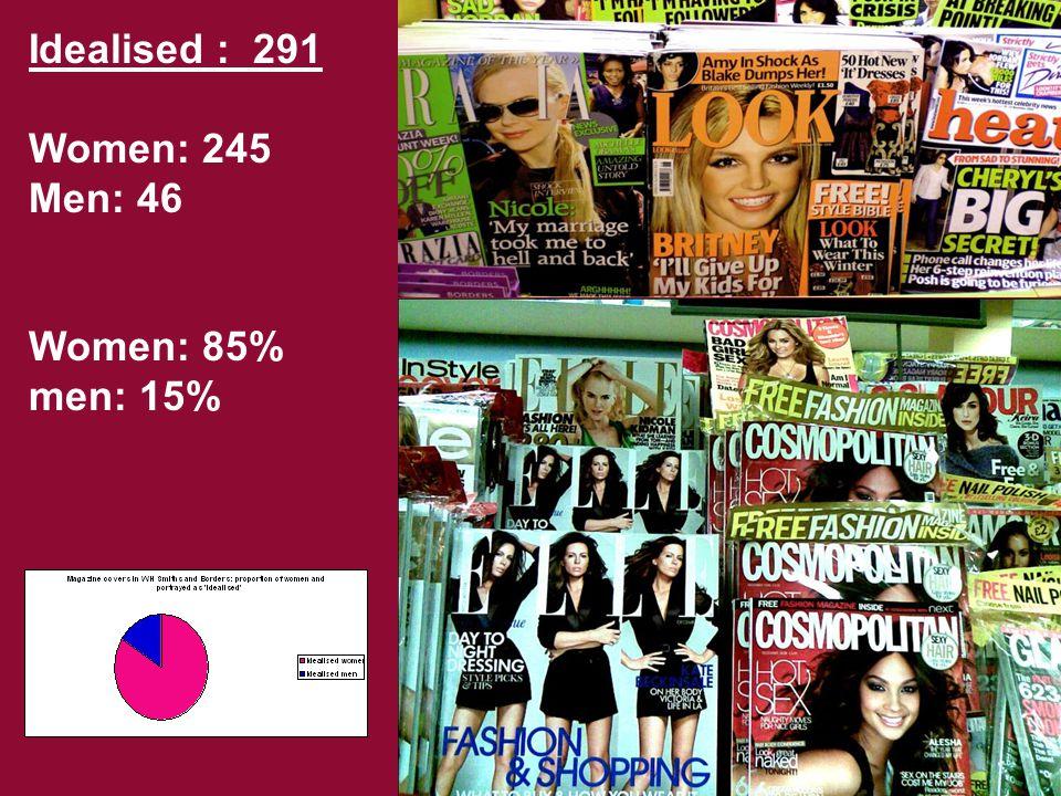 Idealised : 291 Women: 245 Men: 46 Women: 85% men: 15%
