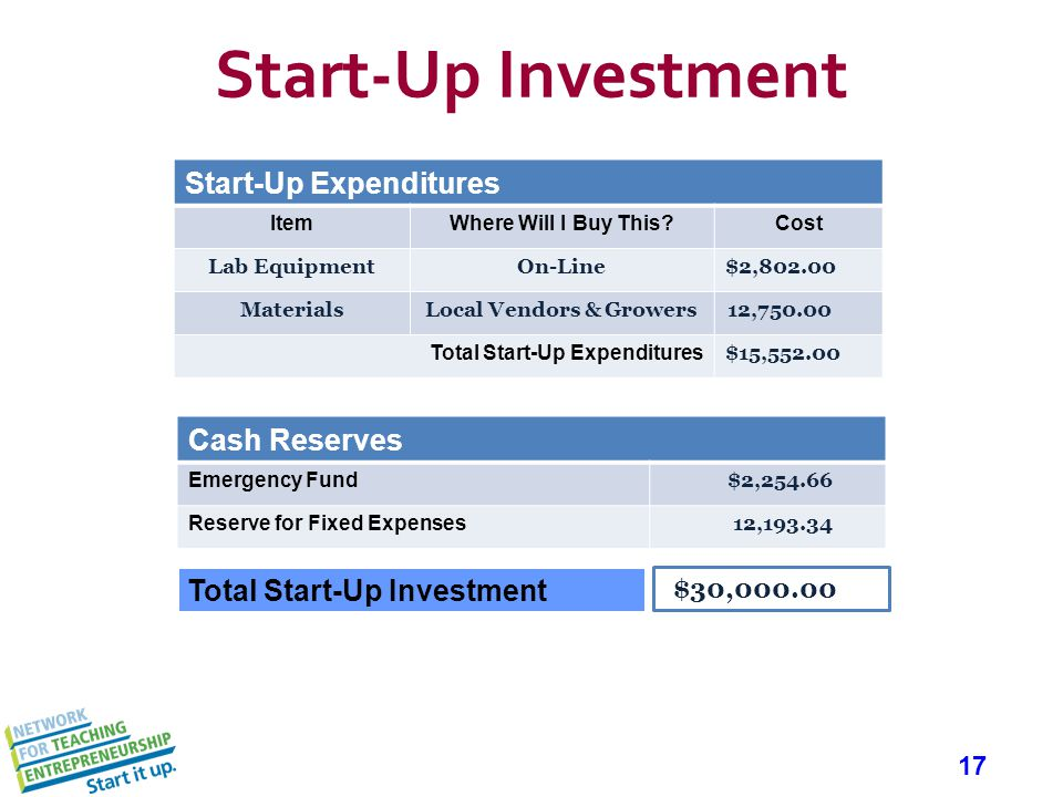 17 Start-Up Investment Start-Up Expenditures ItemWhere Will I Buy This Cost Lab EquipmentOn-Line$2,802.00 MaterialsLocal Vendors & Growers12,750.00 Total Start-Up Expenditures $15,552.00 Cash Reserves Emergency Fund $2,254.66 Reserve for Fixed Expenses 12,193.34 $30,000.00 Total Start-Up Investment