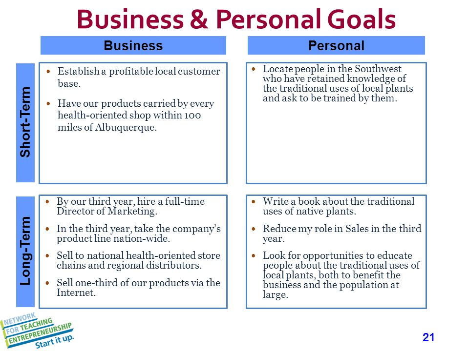 21 Business & Personal Goals Establish a profitable local customer base.